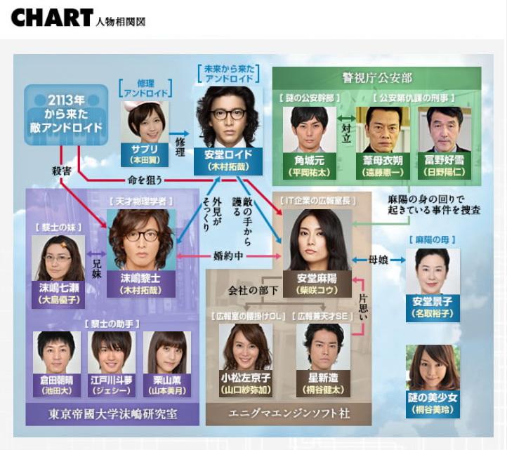 [日劇] 安堂ロイド~A.I knows LOVE?~ (2013) 2013-12-19_121431